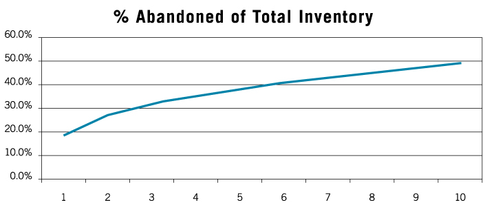 Chart showing percent abandoned of total inventory over time